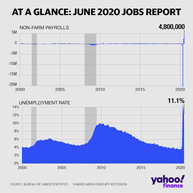 The US economy added a better than expected 4.8 million payrolls in June, and the unemployment rate fell to 11.1%. (David Foster/Yahoo Finance)