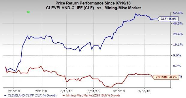 Cleveland-Cliffs' (CLF) latest move lowers annualized interest expense by roughly $10 million.