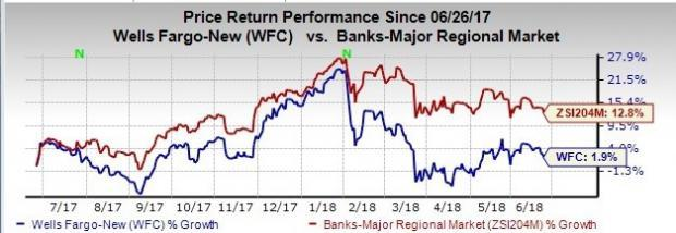 Wells Fargo's (WFC) efforts to recover its image, along with an improving economic backdrop might support its growth in the near term.