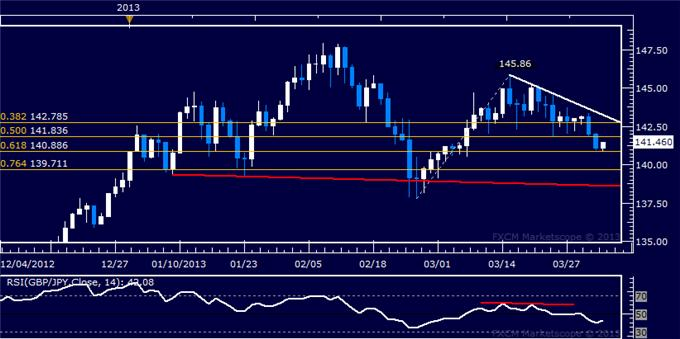 Forex_GBPJPY_Technical_Analysis_04.03.2013_body_Picture_5.png, GBP/JPY Technical Analysis 04.03.2013