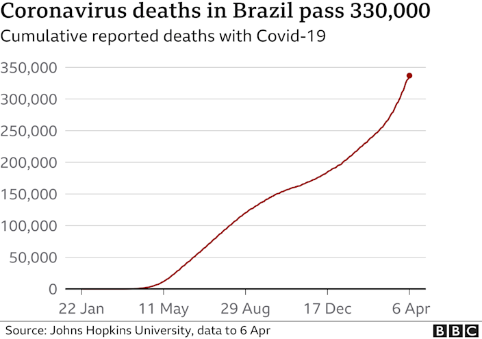 Brazil kills more than 4,000 in 24 hours for first time