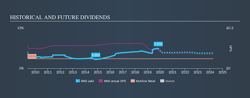 LSE:MKS Historical Dividend Yield, November 10th 2019