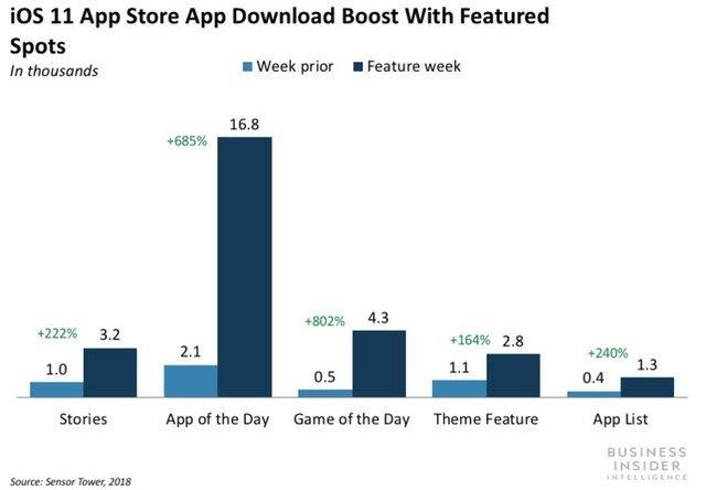 iOs 11 App Store App Download Boost with Featured Spots