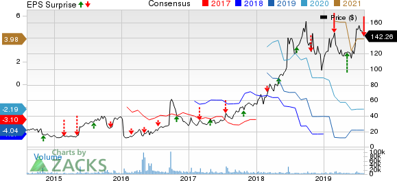Sarepta Therapeutics, Inc. Price, Consensus and EPS Surprise