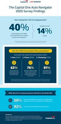 The Capital One Auto Navigator 2020 Survey Findings