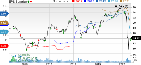 Radian S Rdn Q1 Earnings Beat Estimates Improve Y Y