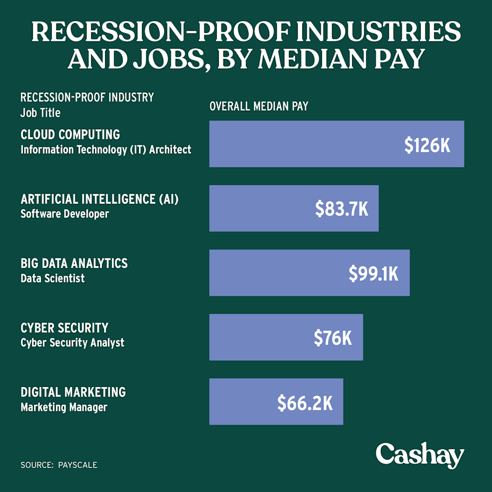 Cloud computing is the most recession-proof industry. (Graphic: David Foster/Cashay)