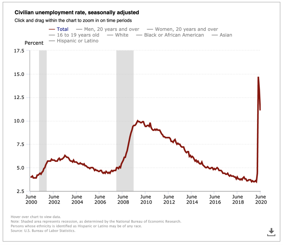 Because of the coronavirus pandemic, many Americans have lost their jobs with the current unemployment rate in June at 11.1%. (Graphic: Bureau of Labor Statistics)