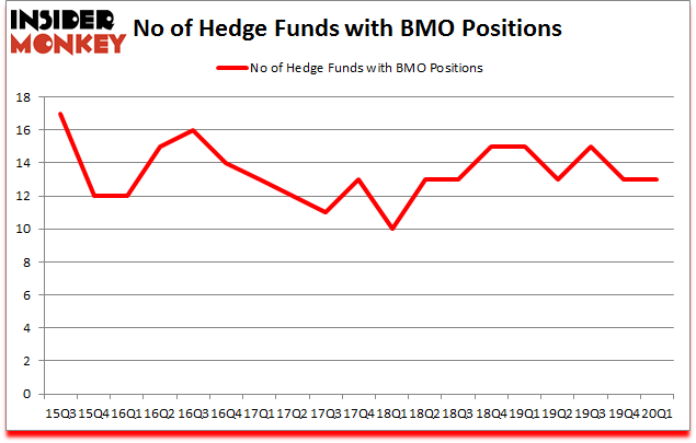 Is BMO A Good Stock To Buy?