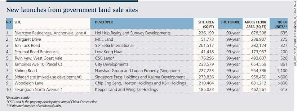 Table 1: New launches from government land sale sites in 2018