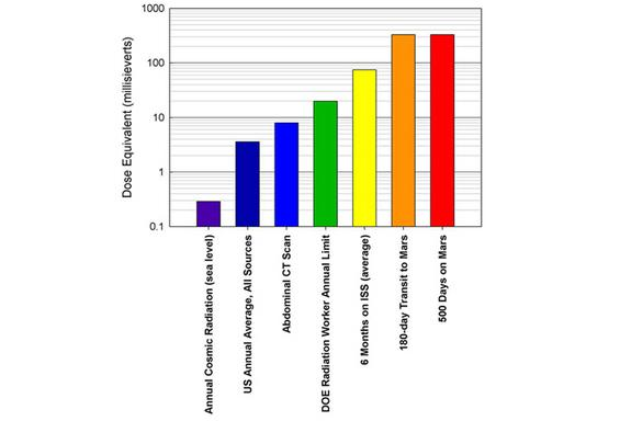 Radiation dose equivalent chart comparing Martian mission radiation to levels those experienced on Earth.