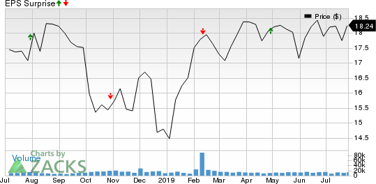 Brixmor Property Group Inc. Price and EPS Surprise