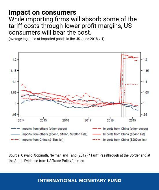 U.S. consumers will bear the cost of tariffs imposed on Chinese goods.