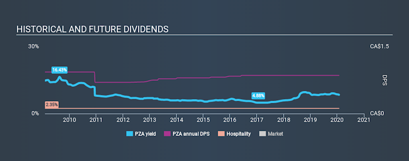 TSX:PZA Historical Dividend Yield, January 25th 2020