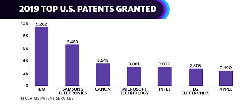 IBM led all other large companies with the most patents granted in 2019, according to IFI Claims data. Samsung Electronics followed in second, though the patents filed by all divisions of the South Korean tech giant would taken the top spot if judged as a whole.