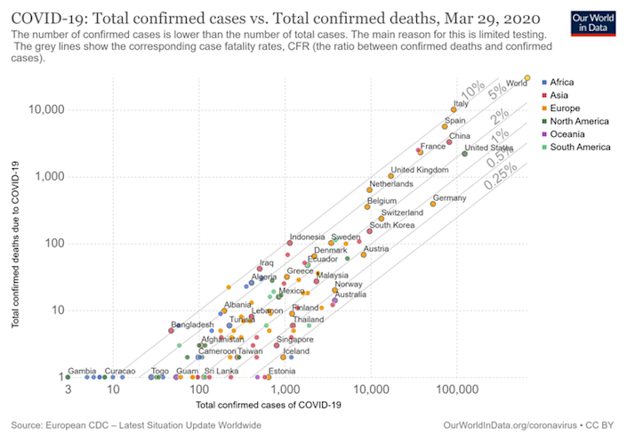 "<span class=""caption"">Confirmed cases vs confirmed deaths.</span> <span class=""attribution""><span class=""source"">Our World in Data/wikipedia</span>, <a class=""link rapid-noclick-resp"" href=""http://creativecommons.org/licenses/by-sa/4.0/"" rel=""nofollow noopener"" target=""_blank"" data-ylk=""slk:CC BY-SA"">CC BY-SA</a></span>"