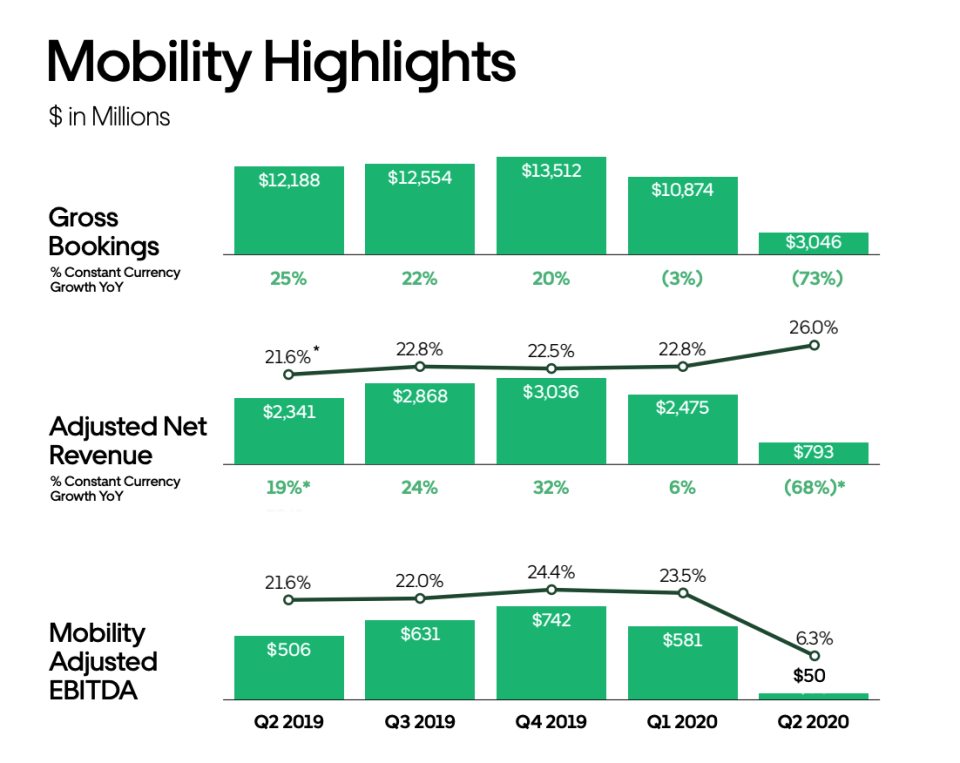 From page 12 of Uber's Q2 2020 earnings presentation