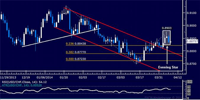 dailyclassics_usd-chf_body_Picture_5.png, Forex: USD/CHF Technical Analysis – Ready to Turn Higher?