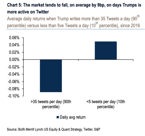 How Trump's tweets correlate to market activity