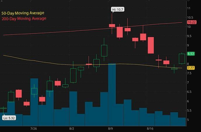 bitcoin penny stocks to watch right now Canaan Inc. CAN stock chart