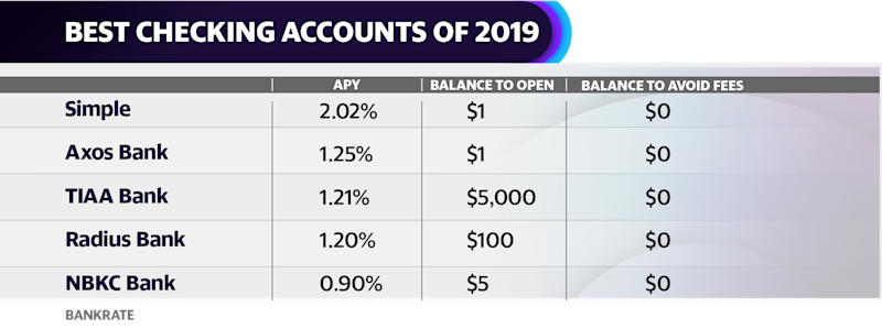 The best checking accounts of 2019, according to Bankrate.