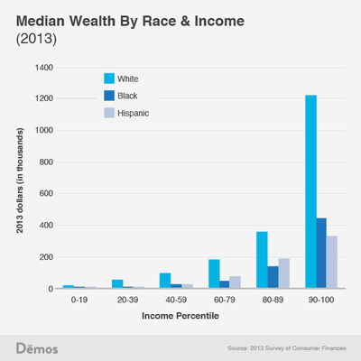 Wealth by income and race