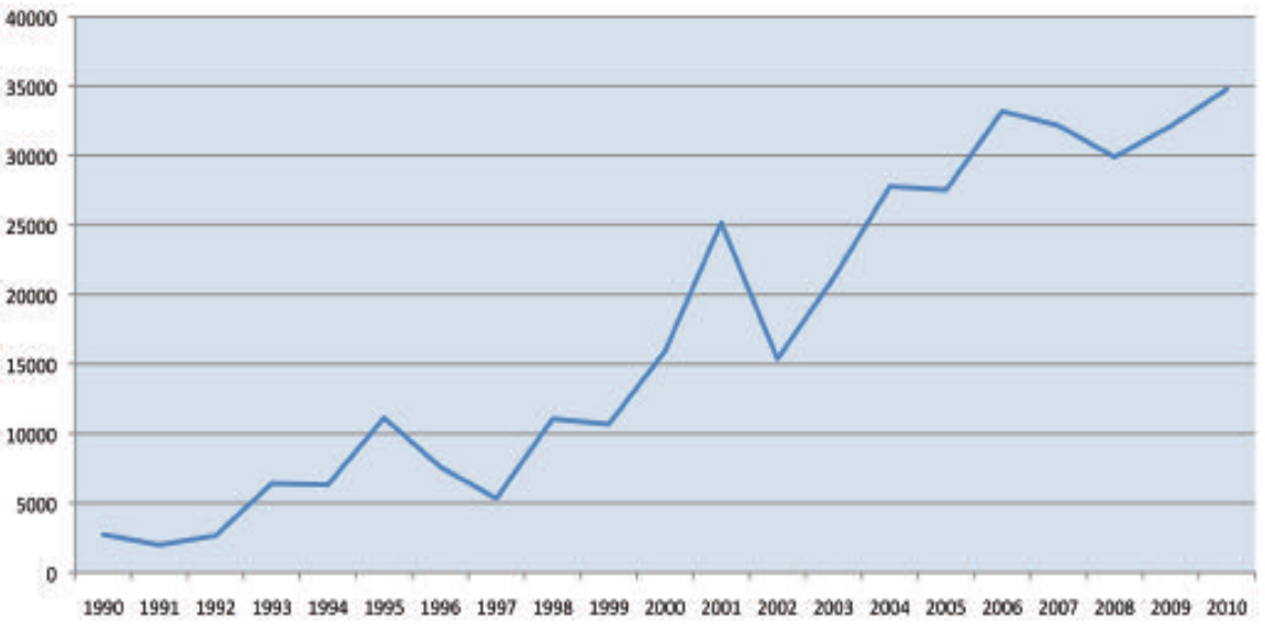 reported cases of Lyme disease in Europe from 1990 through 2010