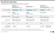 Key facts on main authorised Covid-19 vaccines in Europe