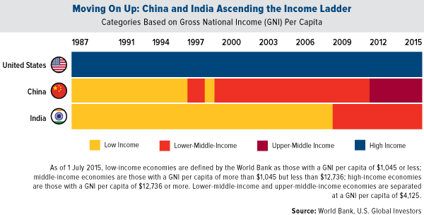 moving on up china and india ascending the income ladder