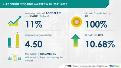 Technavio has announced its latest market research report titled K-12 Online Tutoring Market in UK by Type and Course - Forecast and Analysis 2021-2025