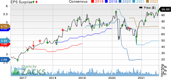 Integer Holdings Corporation Price, Consensus and EPS Surprise