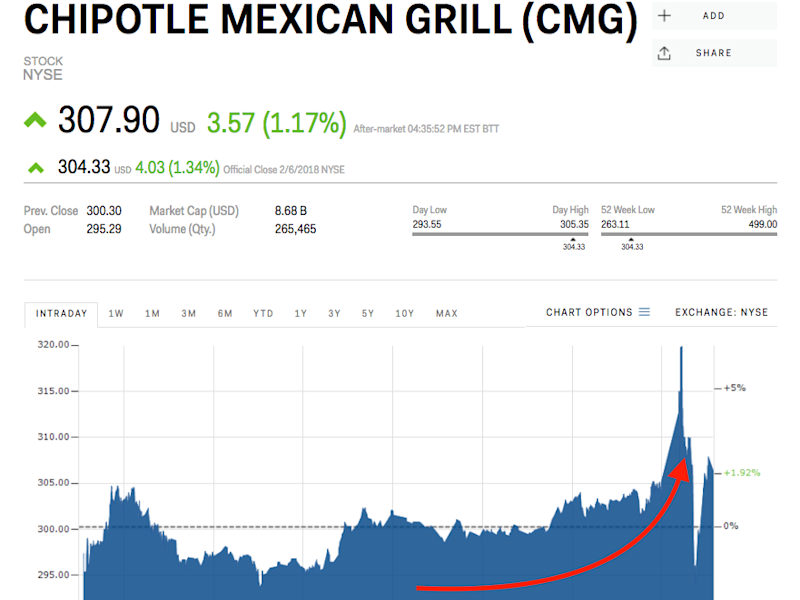 Chipotle Mexican Grill (NYSE:CMG) Given Sell Rating at Deutsche Bank