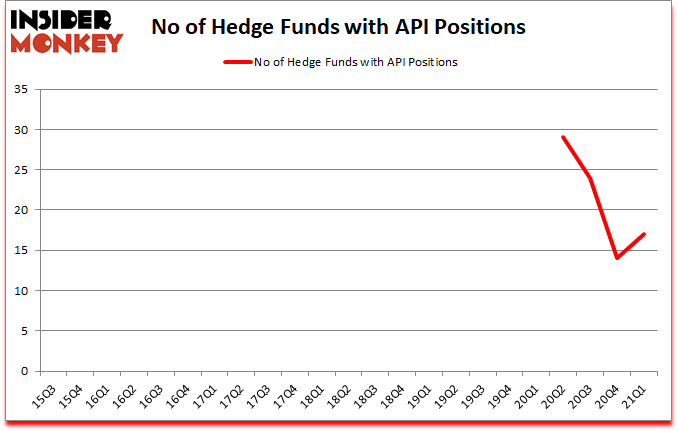 Is API A Good Stock To Buy?