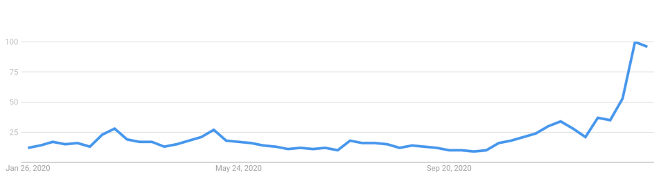 The search trend of 'bitcoin' over the last 12 months. Source:  Google Analytics