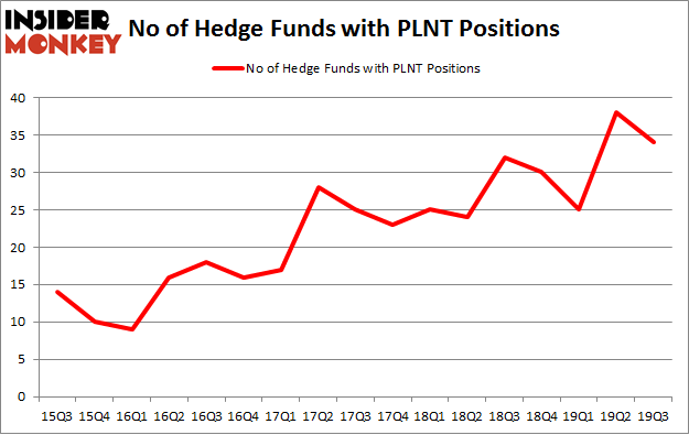 No of Hedge Funds with PLNT Positions