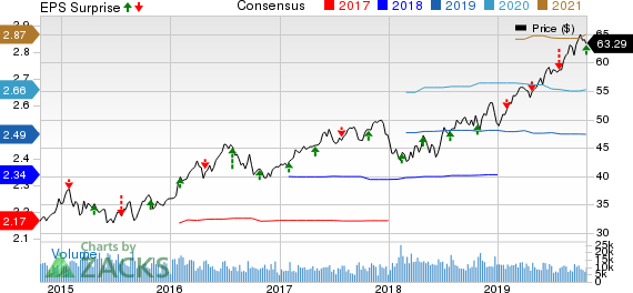 CMS Energy Corporation Price, Consensus and EPS Surprise