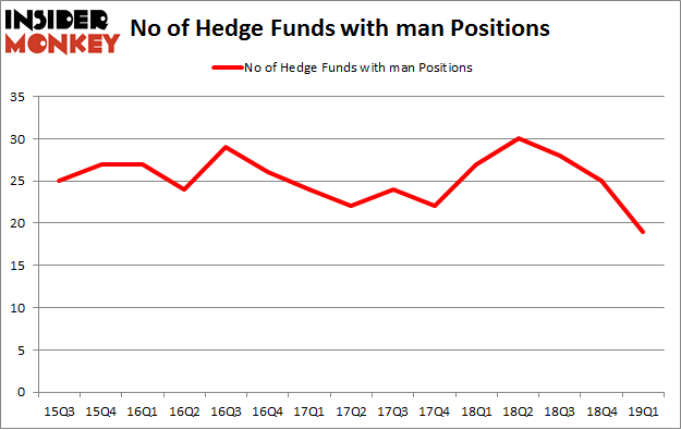 No of Hedge Funds with MAN Positions