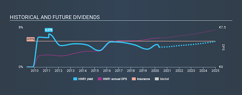 XTRA:HNR1 Historical Dividend Yield May 2nd 2020