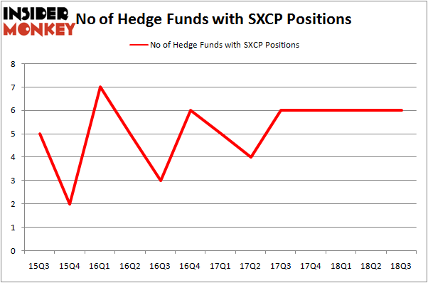 No of Hedge Funds With SXCP Positions