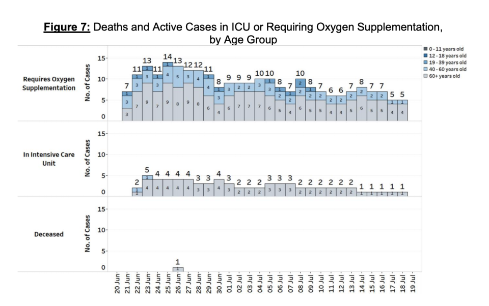 Updated table of deaths and active cases in ICU or requiring oxygen supplementation, by age group. (TABLE: MOH)