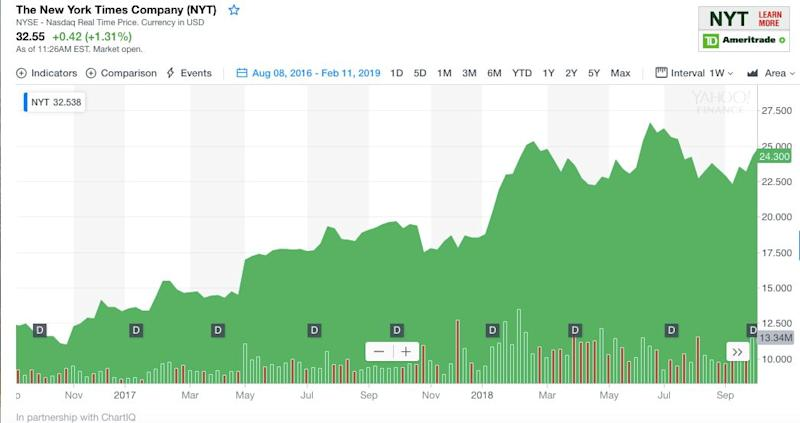 This chart shows that The New York Times Company's stock rose after the election. Source: Yahoo Finance