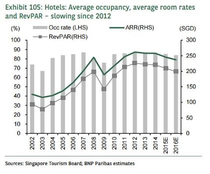 Chart of the Day: Hoteliers forced to slash rates as