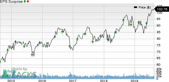 Medtronic PLC Price and EPS Surprise