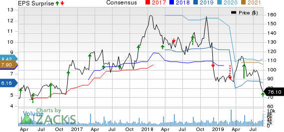 Children's Place, Inc. (The) Price, Consensus and EPS Surprise