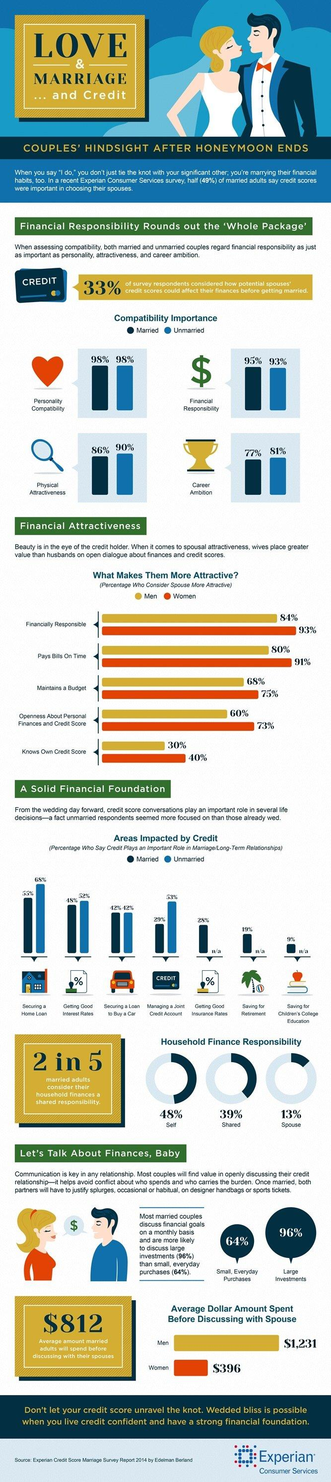 infographic experian marriage and credit