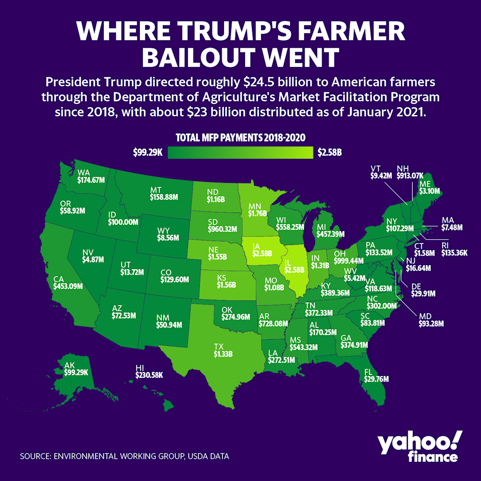 Farmers received more than $23 billion through the Market Facilitation Program. (Graphic: David Foster/Yahoo Finance)