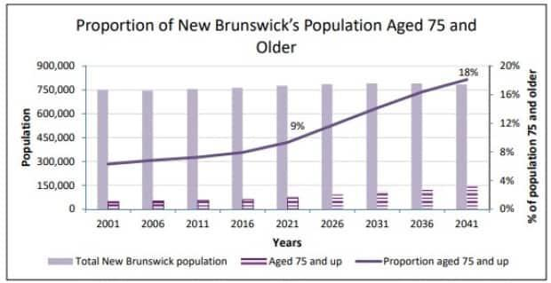 This chart prepared by the auditor general shows the proportion of New Brunswick's population 75 and over. The number is expected to double in the next 20 years.
