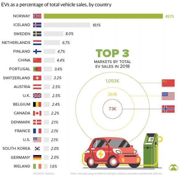 EVs as a percentage of total vehicles sales, by country:ALYI PR March 26