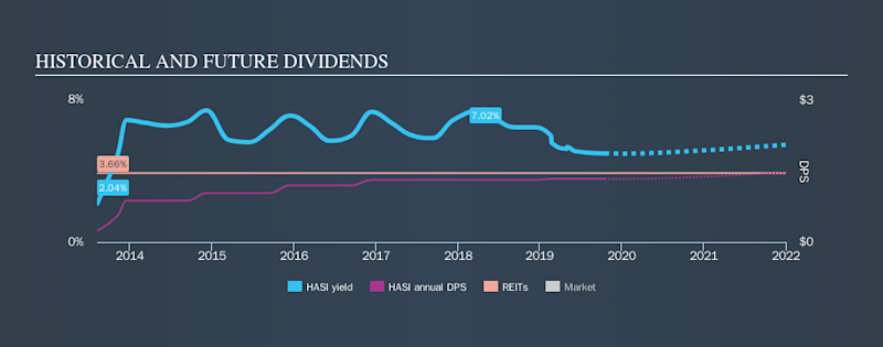 NYSE:HASI Historical Dividend Yield, October 18th 2019