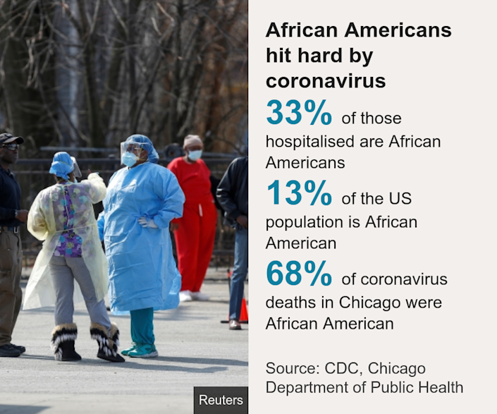 African Americans hit hard by coronavirus. [ 33% of those hospitalised are African Americans ],[ 13% of the US population is African American ],[ 68% of coronavirus deaths in Chicago were African American ], Source: Source: CDC, Chicago Department of Public Health, Image: Medical workers talk as people waiting in line to receive testing outside Roseland Community Hospital in Chicago, Illinois, 7 April 2020